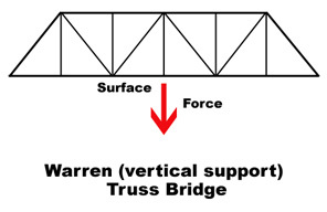 Type Of Truss Bridges in addition Origami besides Wheel Of Life further Unit 6 The 8d Solving Process Model likewise Jokes Funny Stuff. on process diagram template word